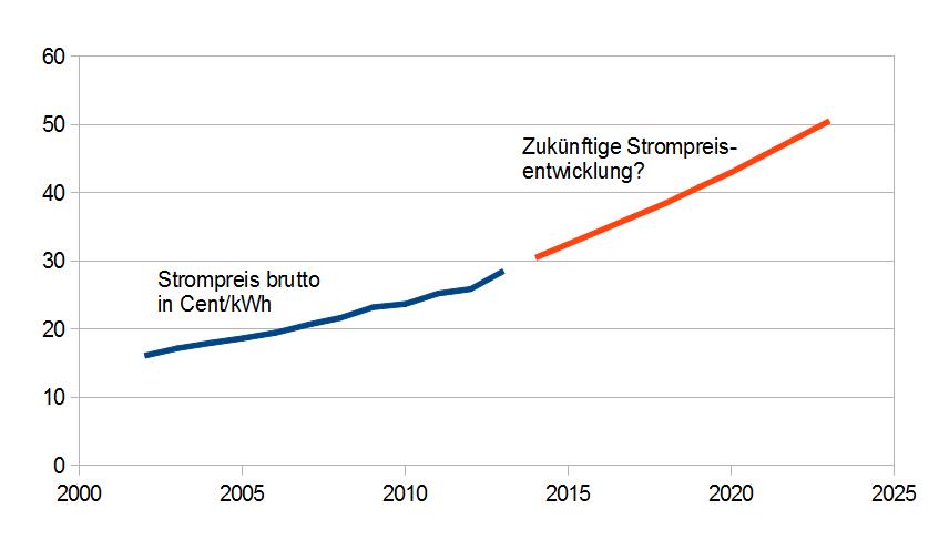 Strompreis-Entwicklung 2002 bis 2023