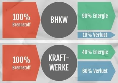 BHKW Wirkungsgrad im Vergleich zu Kraftwerken