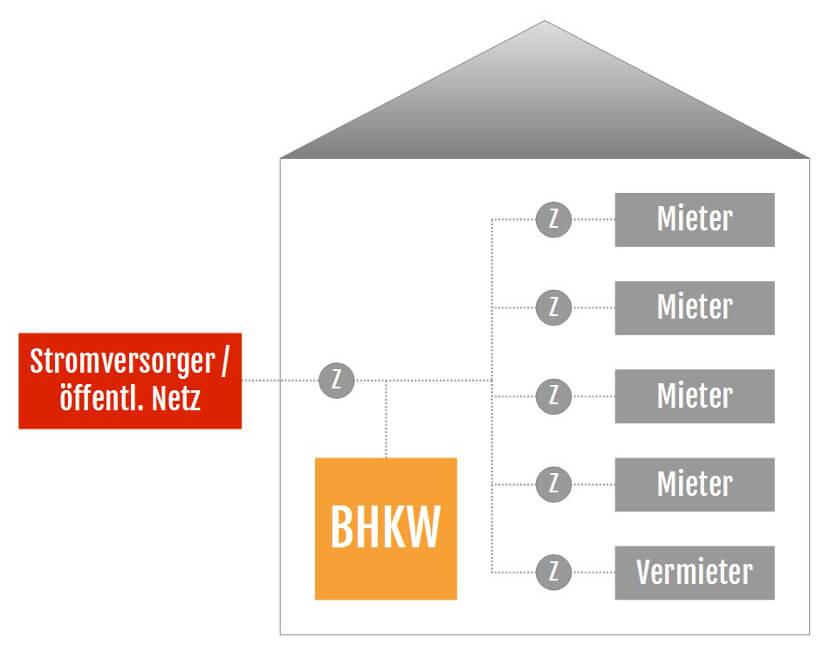 Das Mieterstrom-Modell mit einem Blockheizkraftwerk