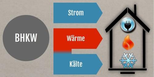 Prinzip der Kraft-Wärme-Kälte-Kopplung