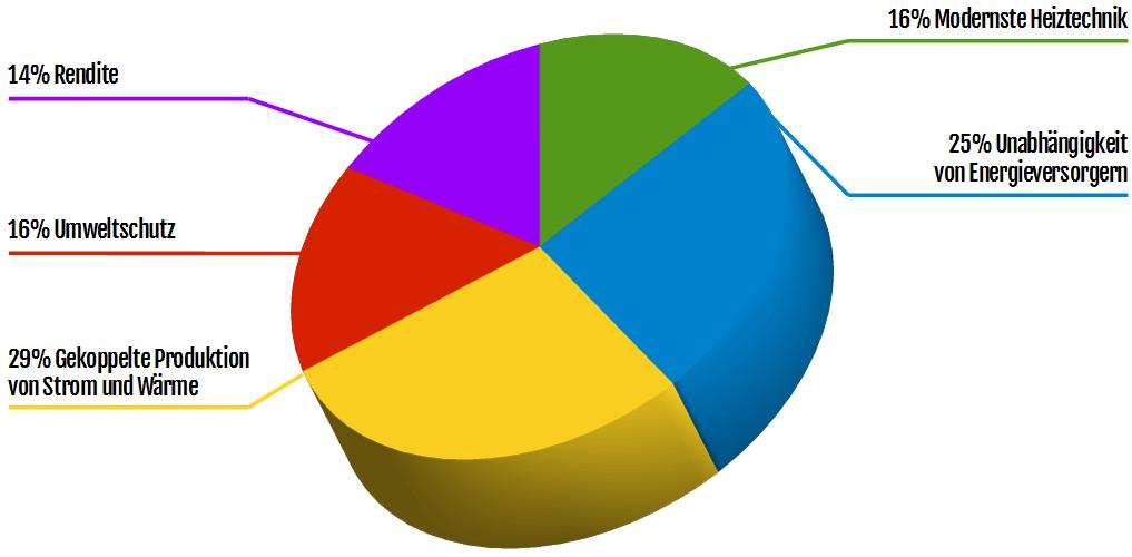 Diagramm: Warum interessieren Sie sich für ein Blockheizkraftwerk?